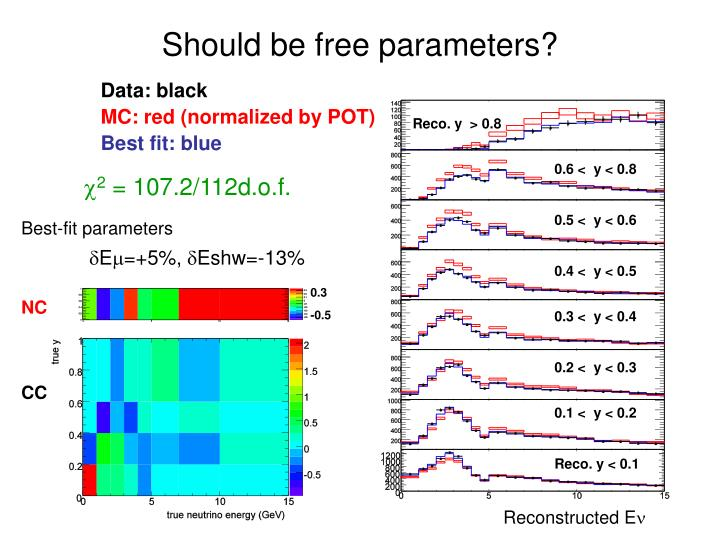 Should be free parameters?