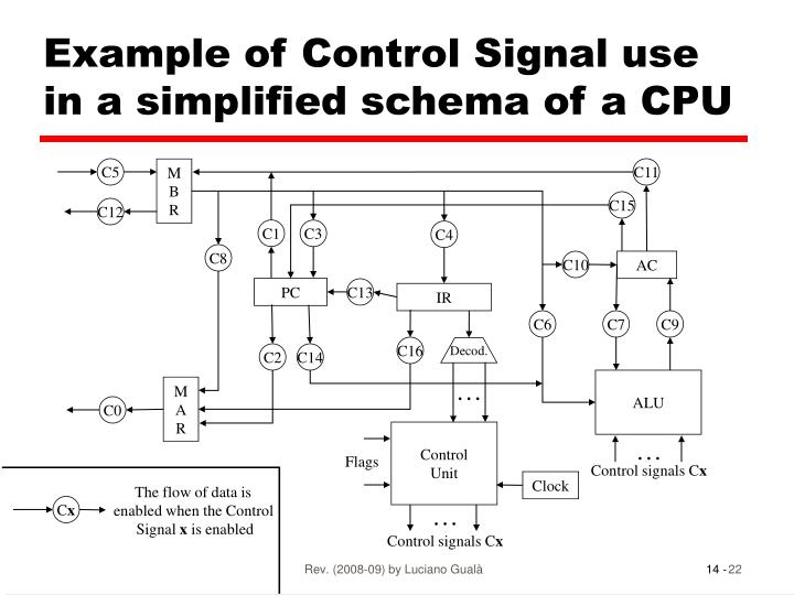 Example of Control Signal use in a simplified schema of a CPU