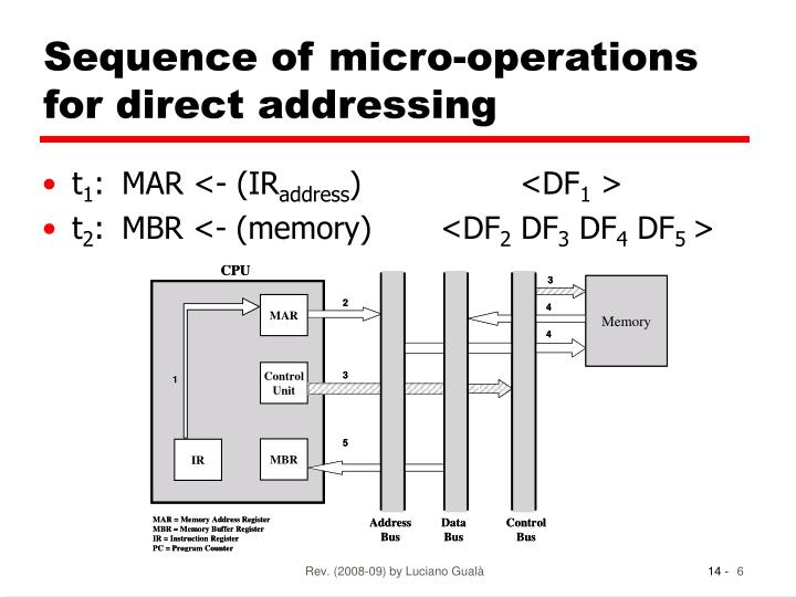 Sequence of micro-operations for direct addressing