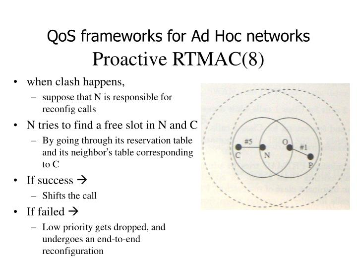 QoS frameworks for Ad Hoc networks