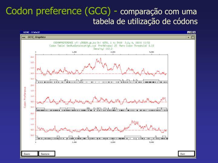 Codon preference (GCG) -