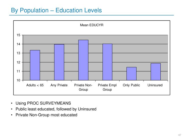By Population – Education Levels
