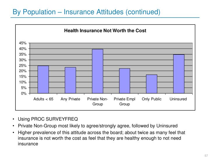 By Population – Insurance Attitudes (continued)