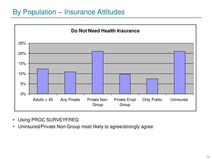 By Population – Insurance Attitudes