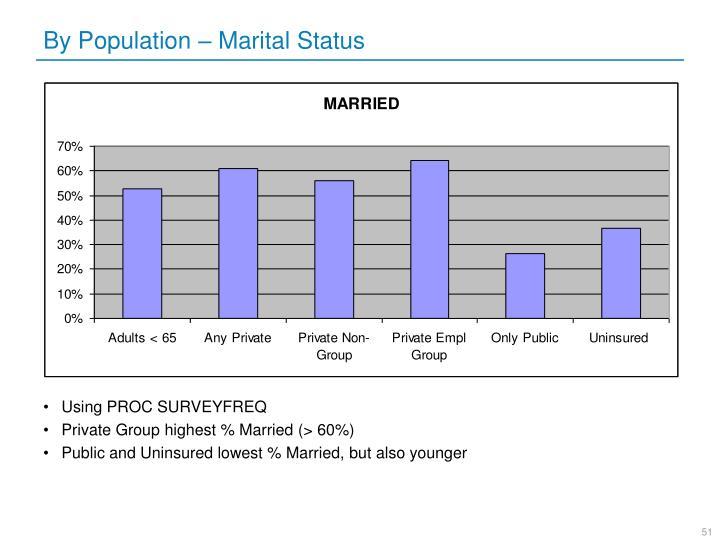 By Population – Marital Status