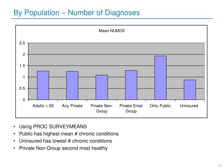 By Population – Number of Diagnoses