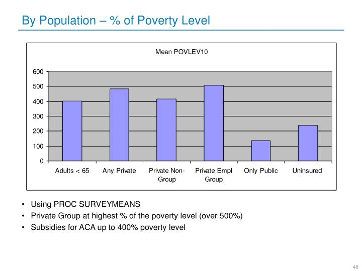 By Population – % of Poverty Level