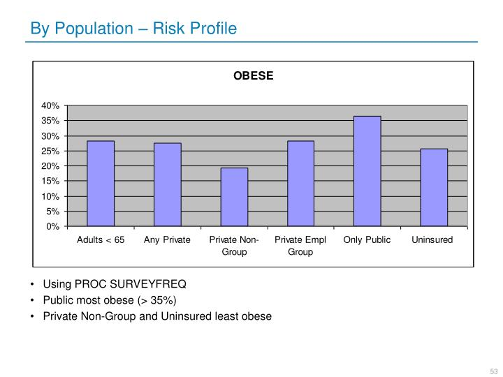 By Population – Risk Profile