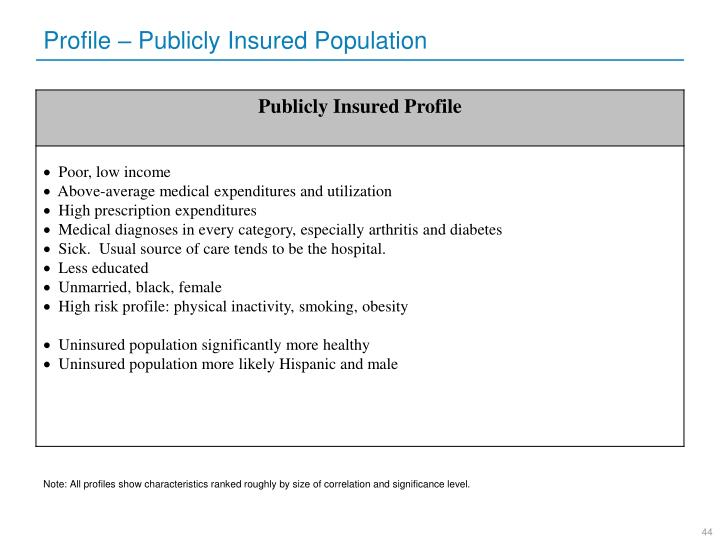 Profile – Publicly Insured Population