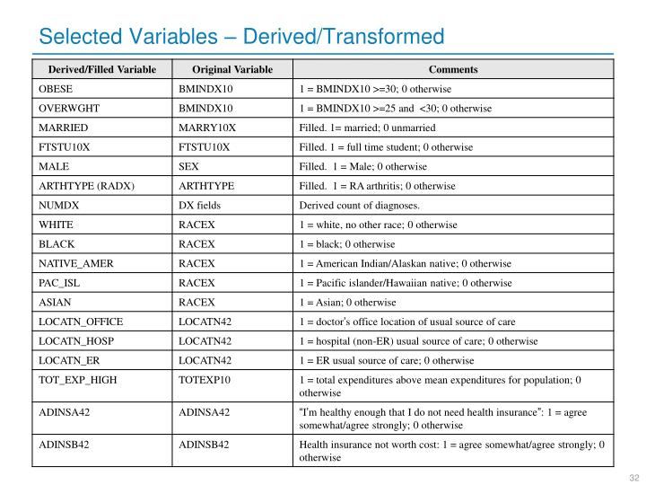 Selected Variables – Derived/Transformed