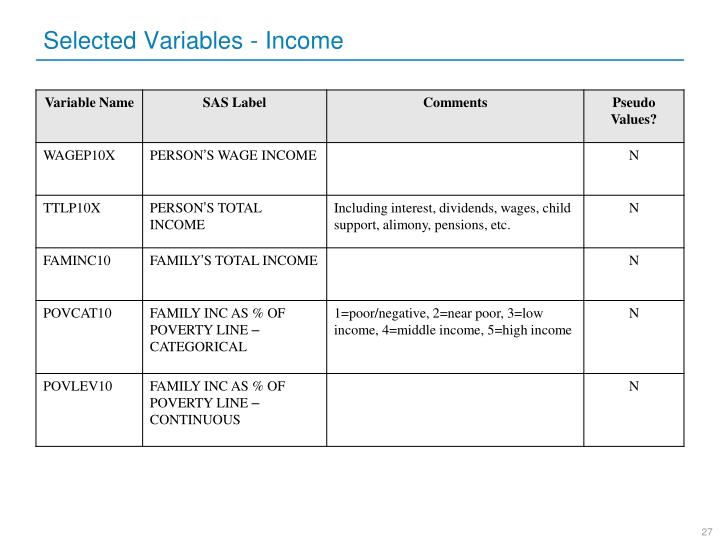 Selected Variables - Income