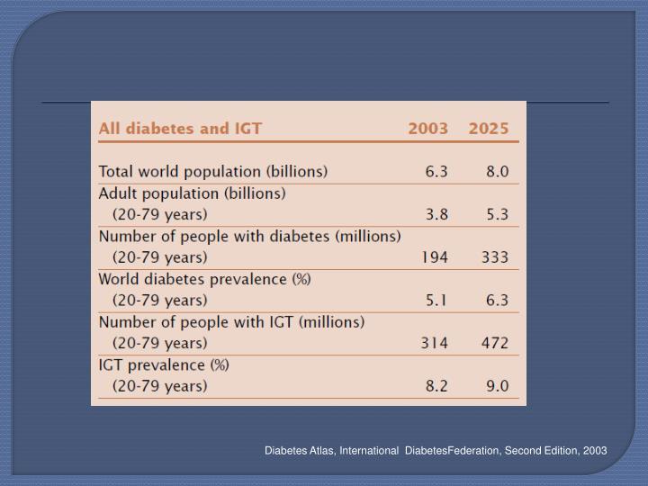 Diabetes Atlas, International