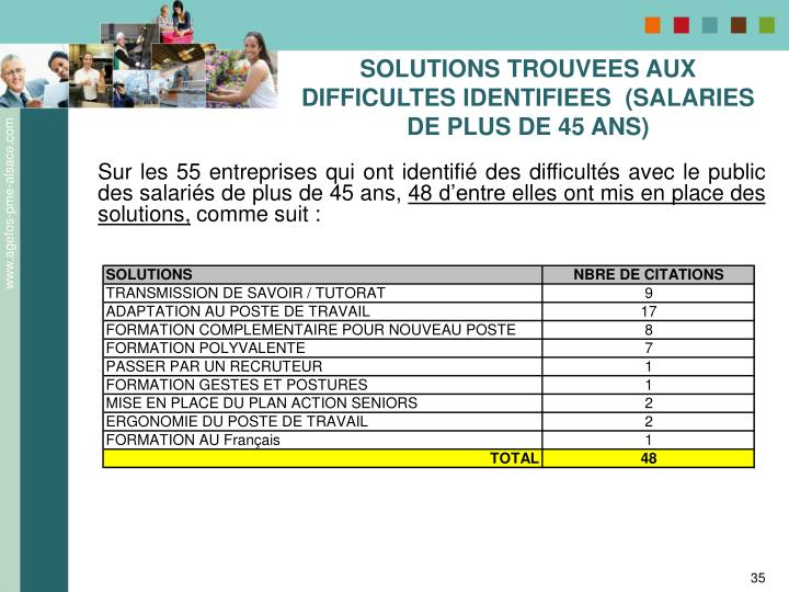 SOLUTIONS TROUVEES AUX DIFFICULTES IDENTIFIEES  (SALARIES DE PLUS DE 45 ANS)