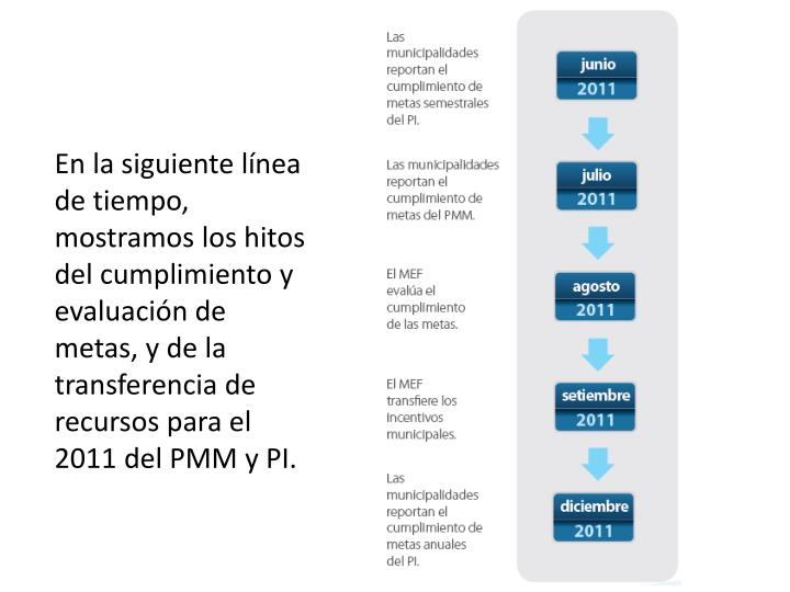 En la siguiente línea de tiempo, mostramos los hitos del cumplimiento y evaluación de metas, y de la transferencia de recursos para el 2011 del PMM y PI.