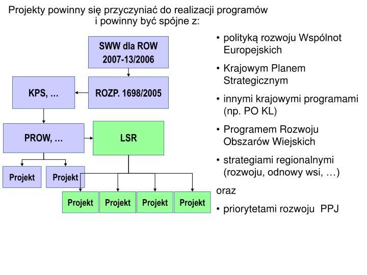 Projekty powinny się przyczyniać do realizacji programów