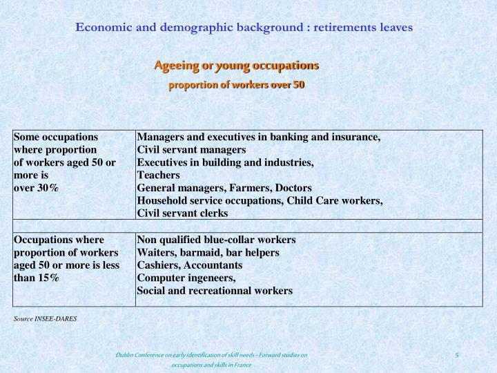 Economic and demographic background : retirements leaves