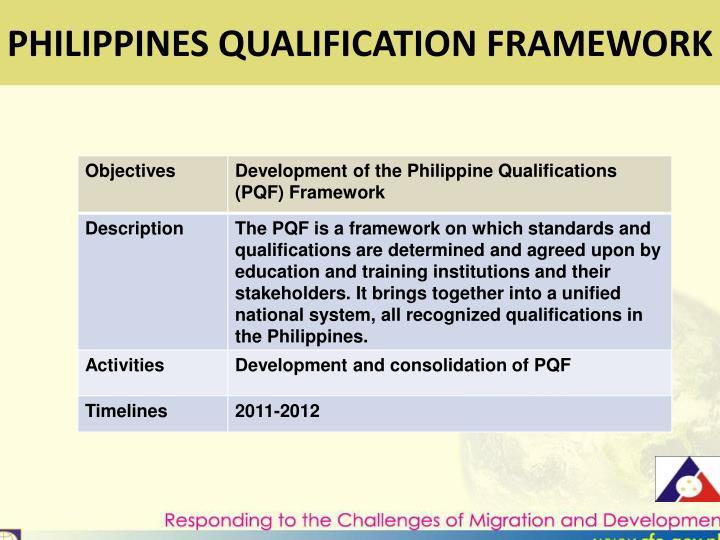 PHILIPPINES QUALIFICATION FRAMEWORK