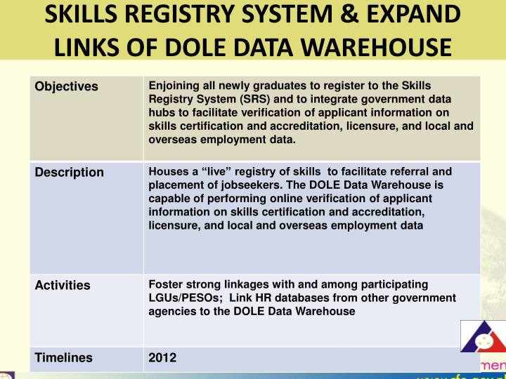 SKILLS REGISTRY SYSTEM & EXPAND
