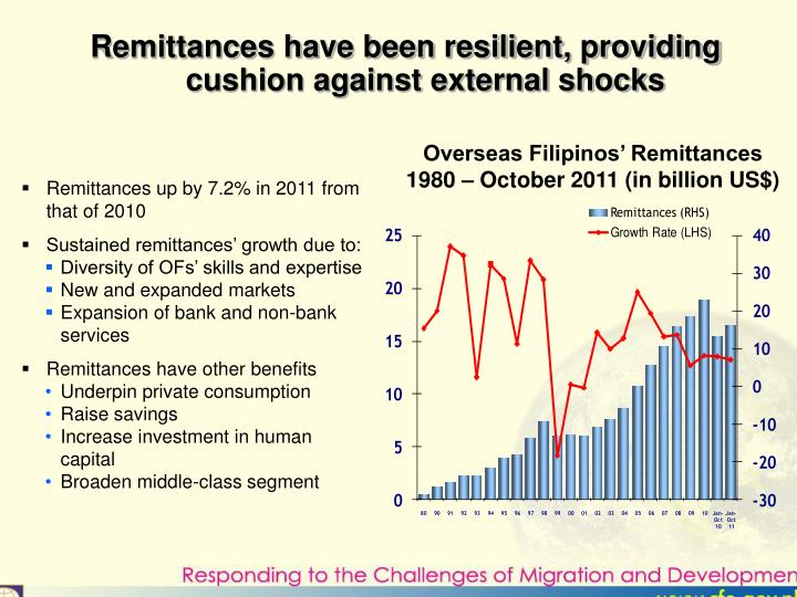 Remittances have been resilient, providing cushion against external shocks