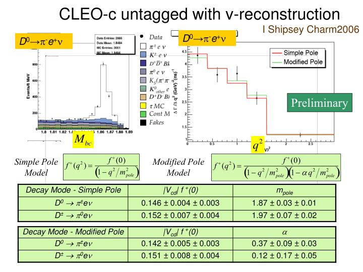 CLEO-c untagged with v-reconstruction