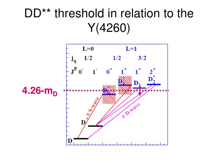 DD** threshold in relation to the Y(4260)
