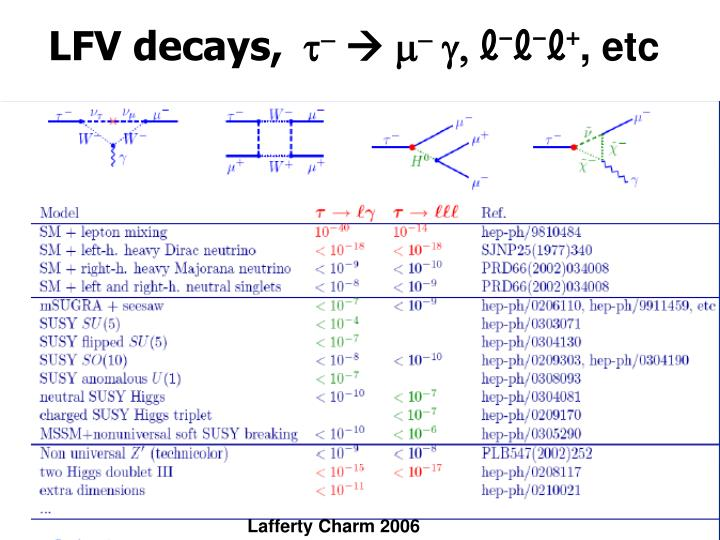 LFV decays,