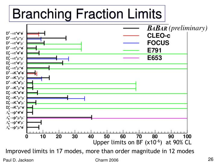 Branching Fraction Limits