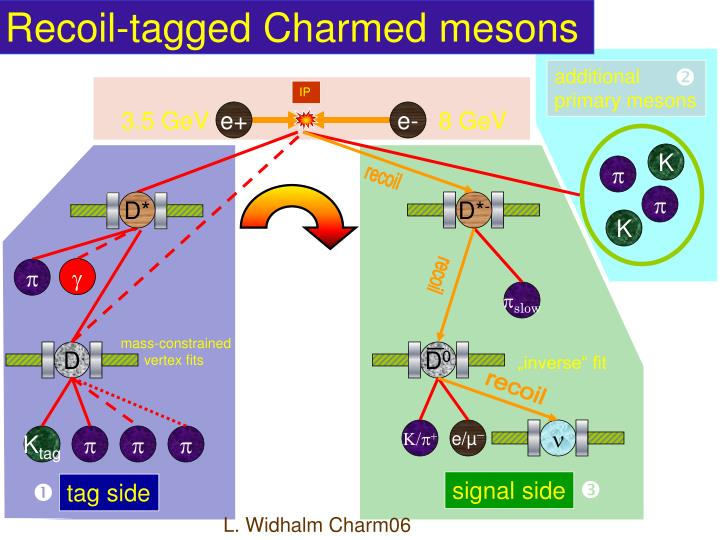 Recoil-tagged Charmed mesons