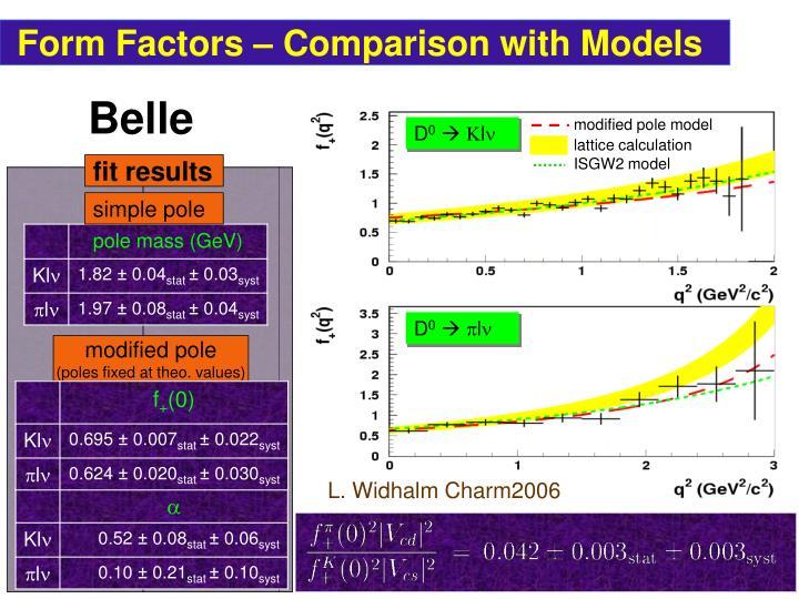Form Factors – Comparison with Models