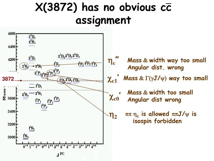 X(3872) has no obvious cc assignment