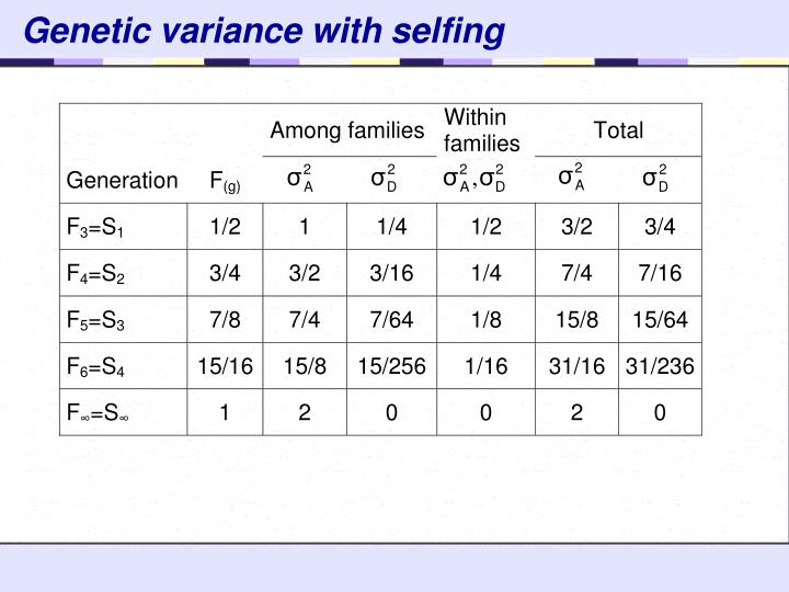 Genetic variance with selfing