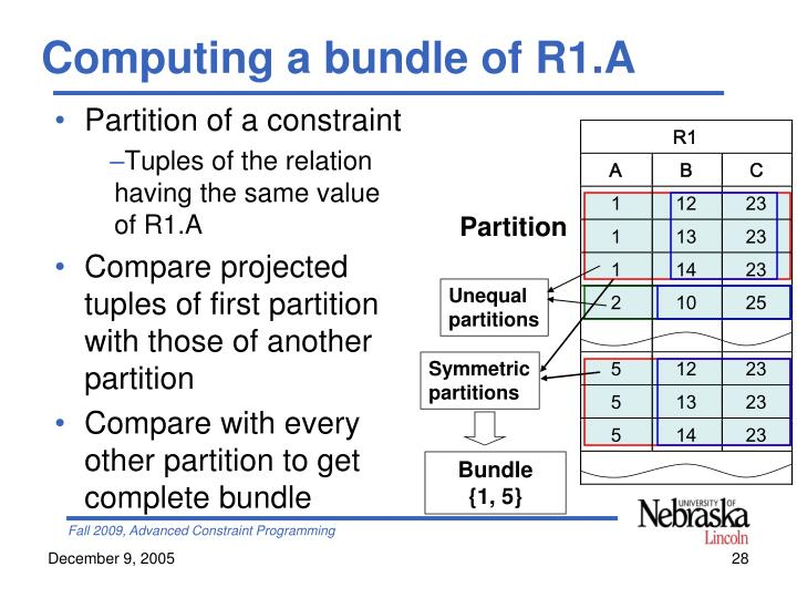 Computing a bundle of R1.A