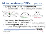 ni for non binary csps 2003 2005