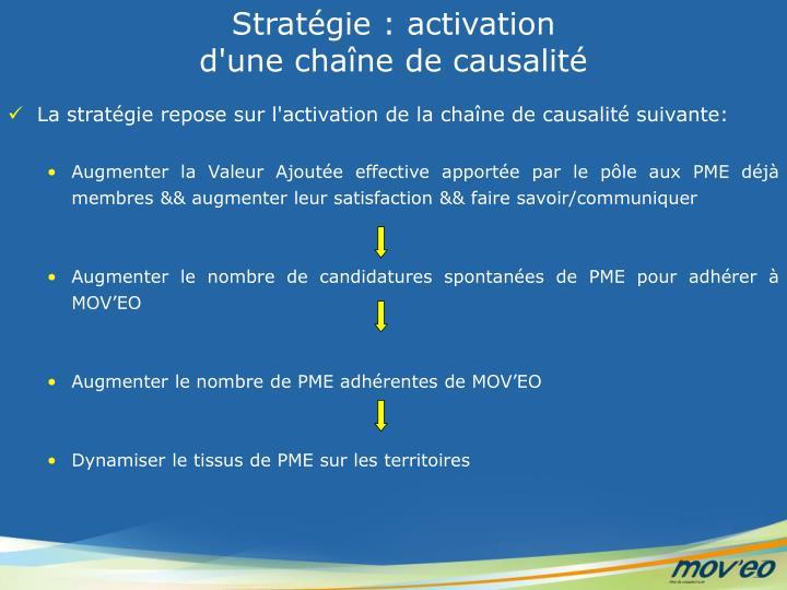 Stratégie : activation