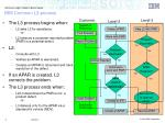 ibm common l3 process