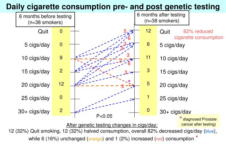 Daily cigarette consumption pre- and post genetic testing