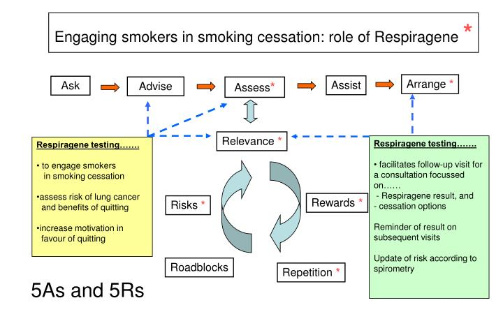 Engaging smokers in smoking cessation: role of Respiragene