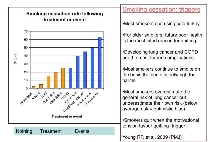 Smoking cessation: triggers