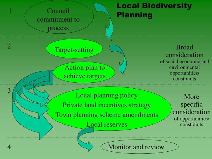 Local Biodiversity Planning