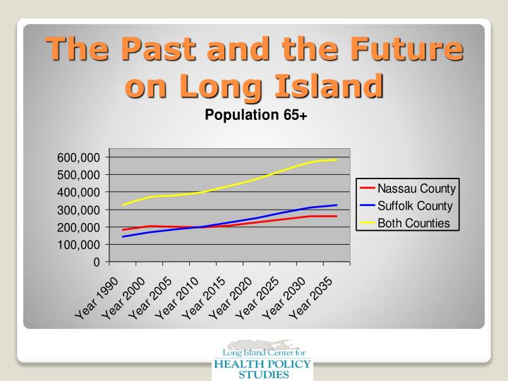 The Past and the Future on Long Island