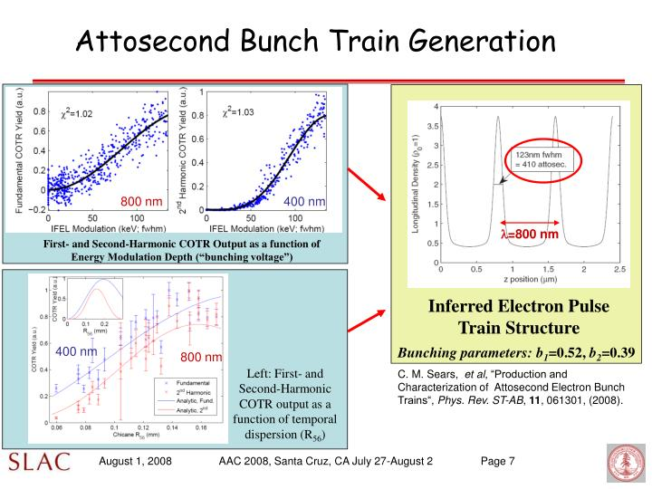 Inferred Electron Pulse Train Structure