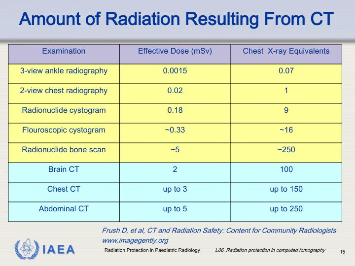 Amount of Radiation Resulting From CT