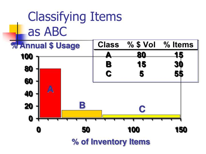 Classifying Items