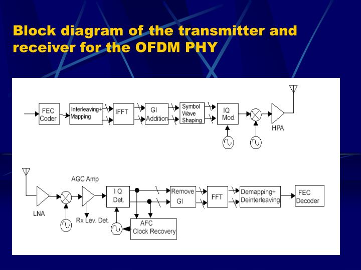 Block diagram of the transmitter and receiver for the OFDM PHY