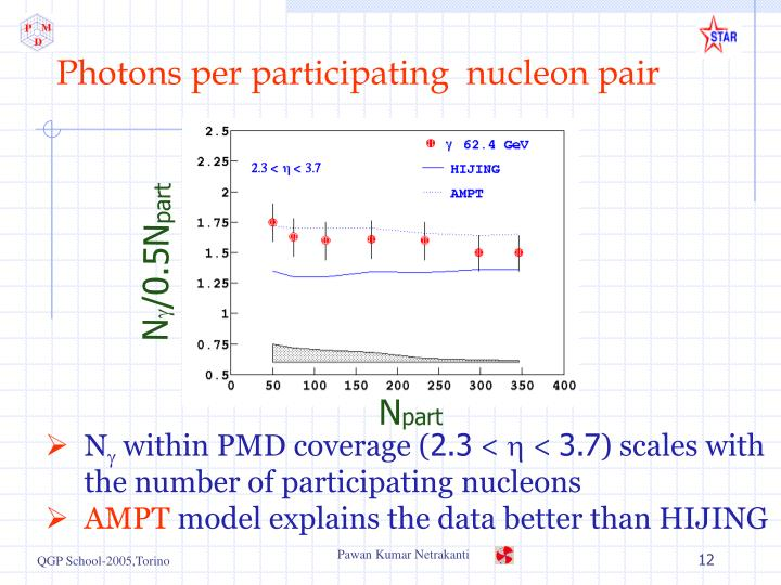 Photons per participating  nucleon pair