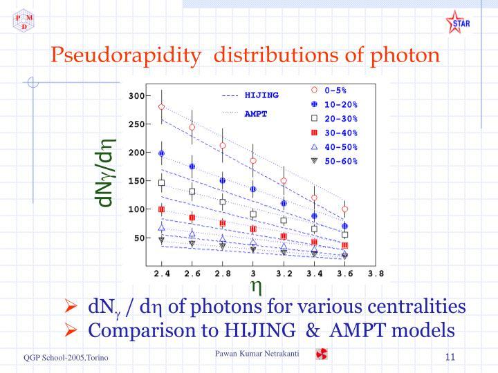 Pseudorapidity  distributions of photon