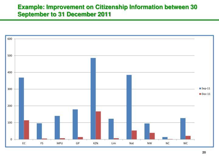 Example: Improvement on Citizenship Information between 30 September to 31 December 2011