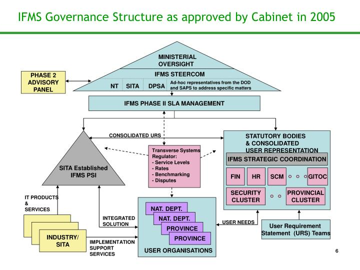 IFMS Governance Structure as approved by Cabinet in 2005