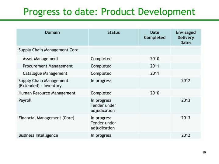 Progress to date: Product Development