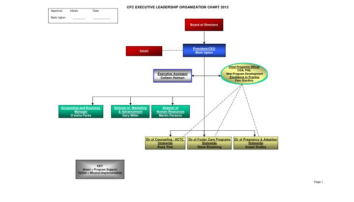 CFC EXECUTIVE LEADERSHIP ORGANIZATION CHART 2013
